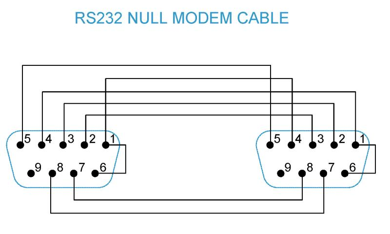 rj45 null modem cable schematic rj45 to db25 pinout
