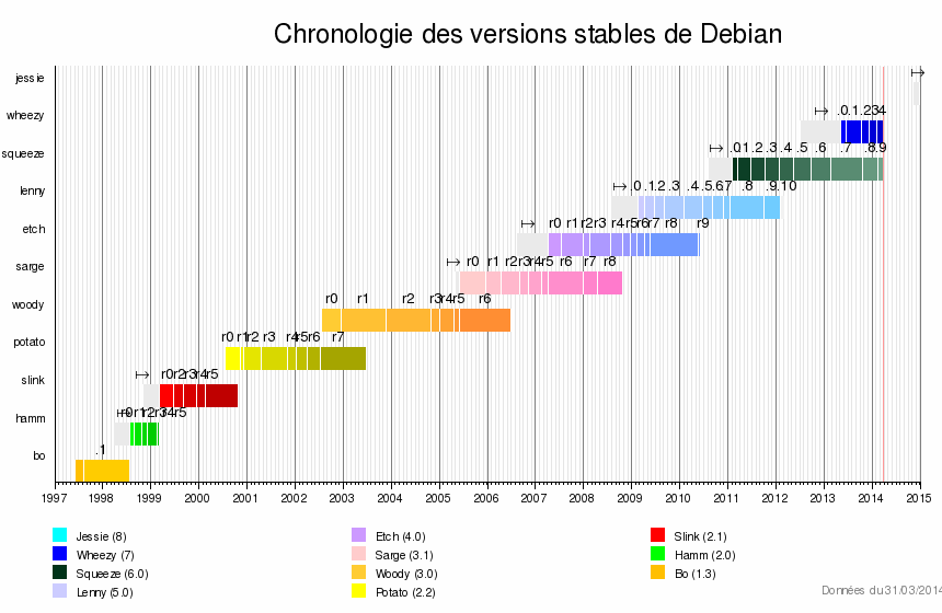 Chronologie des versions stables de Debian.png