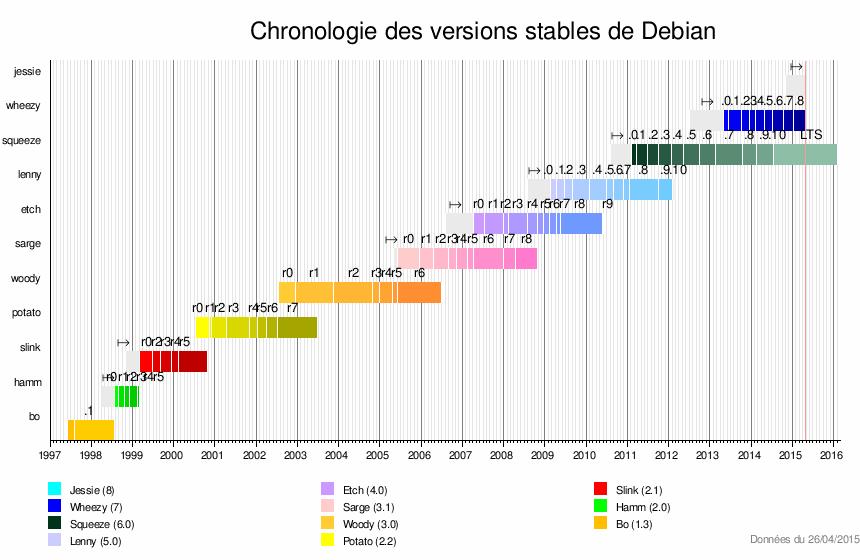 Chronologie des versions stables de Debian 2015 04.png