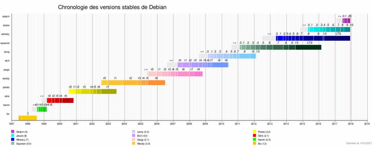 Chronologie des versions stables de Debian 2017 12.png